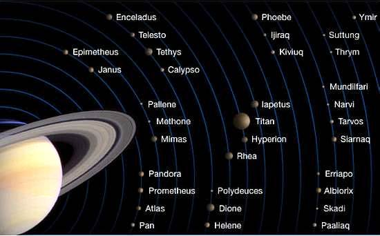 nom des satellites de saturne