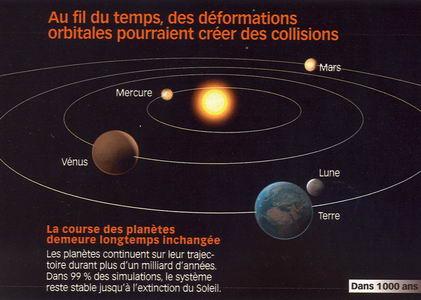 trajectoire des planetes