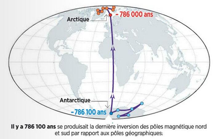 inversion pole magnetique