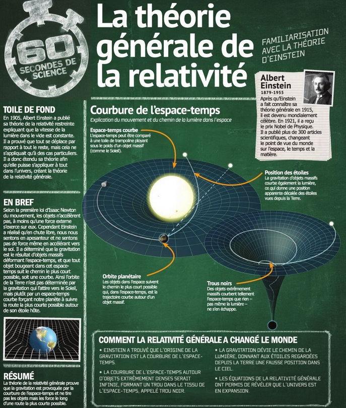 einstein relativite generale