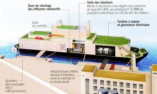 puissance centrale nucléaire